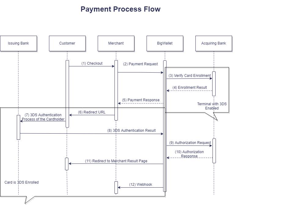 Payment Process Flow